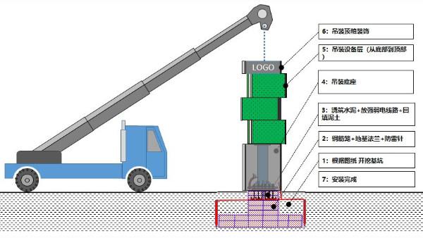 实用:商业综合大楼鹰皇LED屏工程设计方案