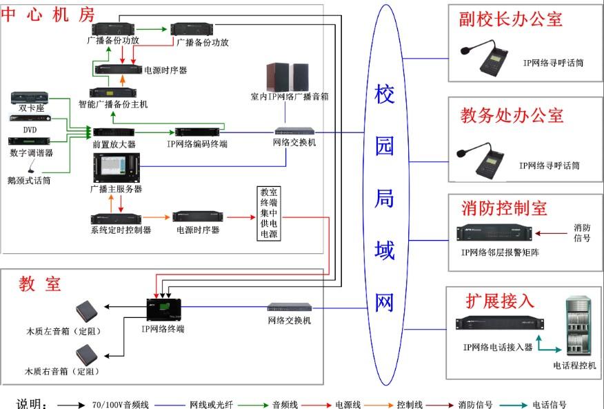 学校IP网络广播系统的构成
