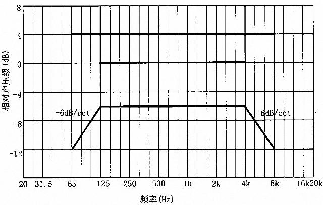 剧场多功能厅专业音响厅堂扩声系统设计规范GB 50371—2006