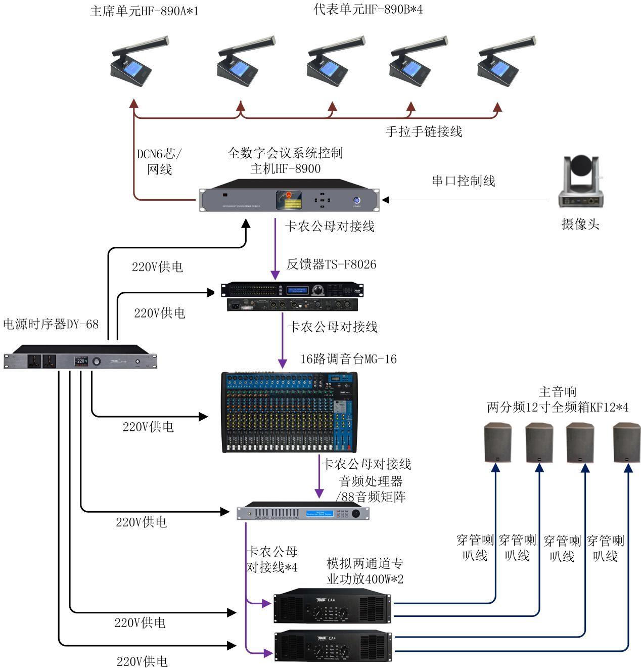 会议室手拉手话筒发言摄像跟踪系统如何构成