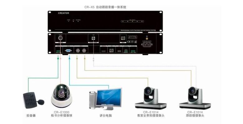 会议录播系统架构方案